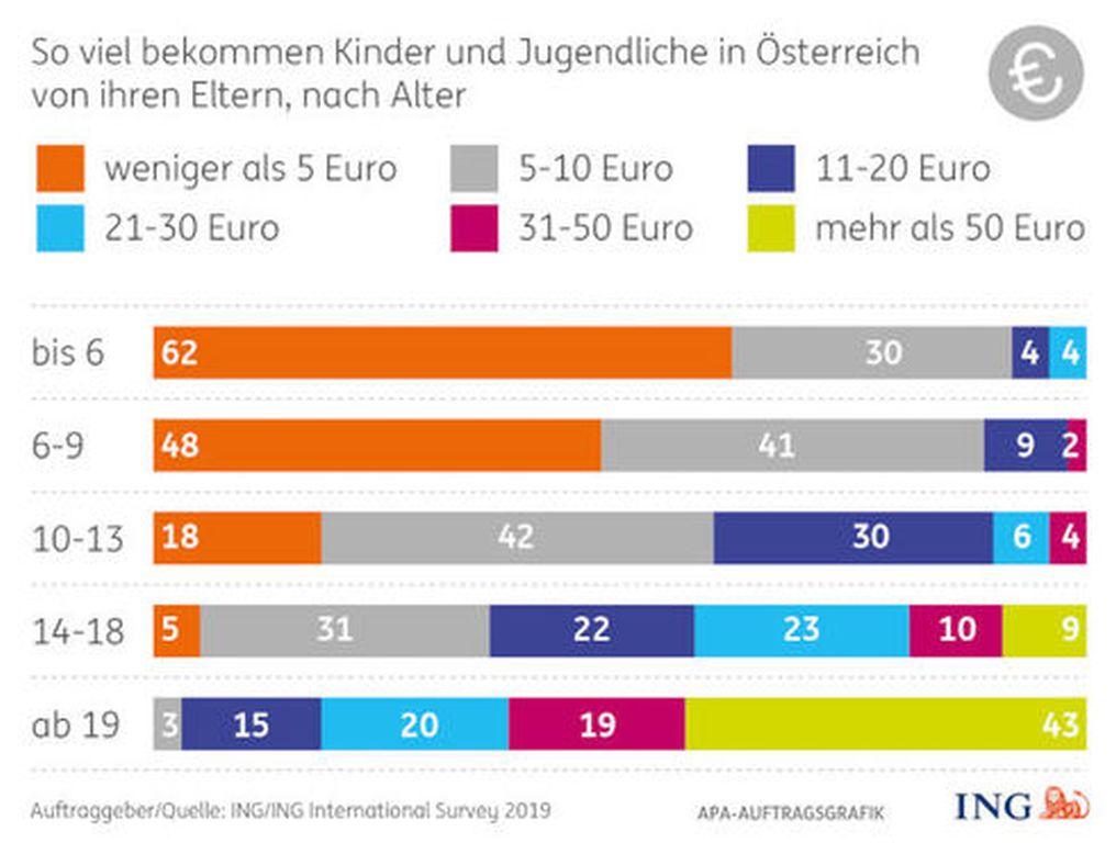 ing-survey-2019-taschengeld-hoehe-cpr-ing-apa-auftragsgrafik_491x371